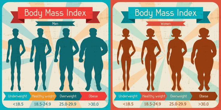 استفاده از شاخص توده بدنی (BMI) برای تشخیص وضعیت وزن بدن و میزان چاقی